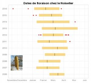 dates de floraison chez le noisetier depuis 10 ans