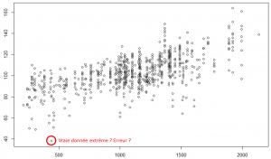 Comment différencier une donnée extrême, importante pour la recherche, d'une donnée fausse ? © CREA Mont-Blanc