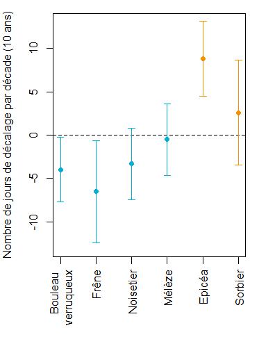 Nombre de jours de décalage (avancement en bleu ou retard en orange) par décade pour chaque espèce. Par exemple, la date de débourrement du bouleau verruqueux a été avancée de 4 jours en 10 ans. Les barres autour des points représentent les intervalles de confiance. Ainsi, lorsque les intervalles de confiance intègrent « 0 », alors l'avancement ou le retard n'est pas significatif.
