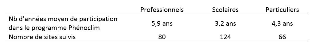 Nombre d'années moyen de participation dans le programme et nombre de sites suivis par catégorie de participants