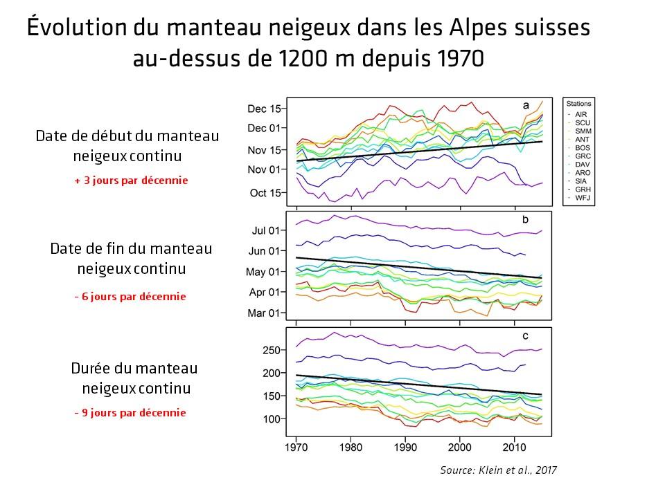 Évolution du manteau neigeux dans les Alpes suisses au-dessus de 1200 m depuis 1970 © GKlein