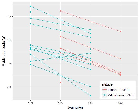 Diminution du poids des œufs au cours d'une semaine pendant la période de couvaison, à Vallorcine (bleu) et Loriaz (rouge). Les jours juliens sont les nombres de jours depuis le premier janvier © CREA Mont-Blanc