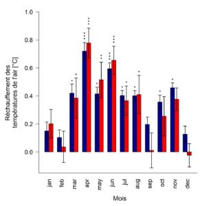 Tendances estimées (pente par décennie) de l'évolution de la température moyenne mensuelle minimale (en bleu) et maximale (en rouge) de l'air sur la période 1970-2016 pour 6 stations météorologiques situées dans les Alpes suisses entre 1400 et 2500m d'altitude. © G. Klein, Klein et al. (2018)